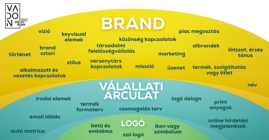 brand vállalati arculat és logó különbsége copy